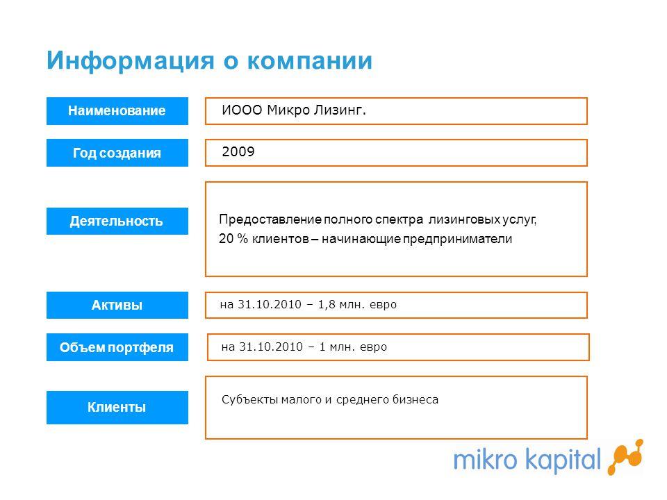 Информация о компании Наименование ИООО Микро Лизинг. Год создания 2009 Деятельность Предоставление полного спектра лизинговых услуг, 20 % клиентов –