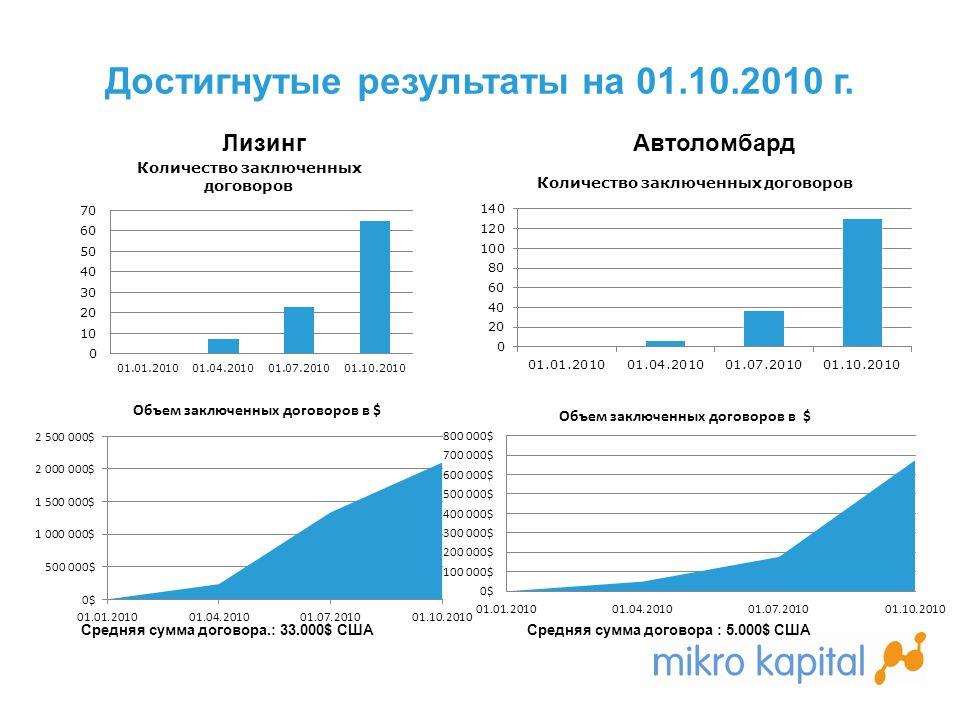 Достигнутые результаты на 01.10.2010 г. Средняя сумма договора.: 33.000$ США ЛизингАвтоломбард Средняя сумма договора : 5.000$ США