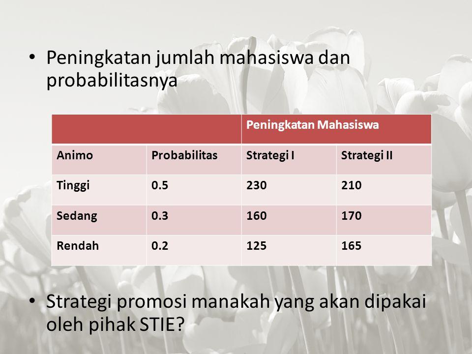 Peningkatan jumlah mahasiswa dan probabilitasnya Strategi promosi manakah yang akan dipakai oleh pihak STIE? Peningkatan Mahasiswa AnimoProbabilitasSt