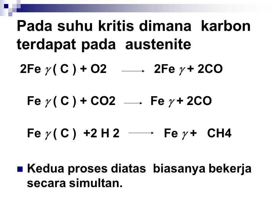 Pada suhu kritis dimana karbon terdapat pada austenite 2Fe  ( C ) + O2 2Fe  + 2CO Fe  ( C ) + CO2 Fe  + 2CO Fe  ( C ) +2 H 2 Fe  + CH4 Kedua proses diatas biasanya bekerja secara simultan.