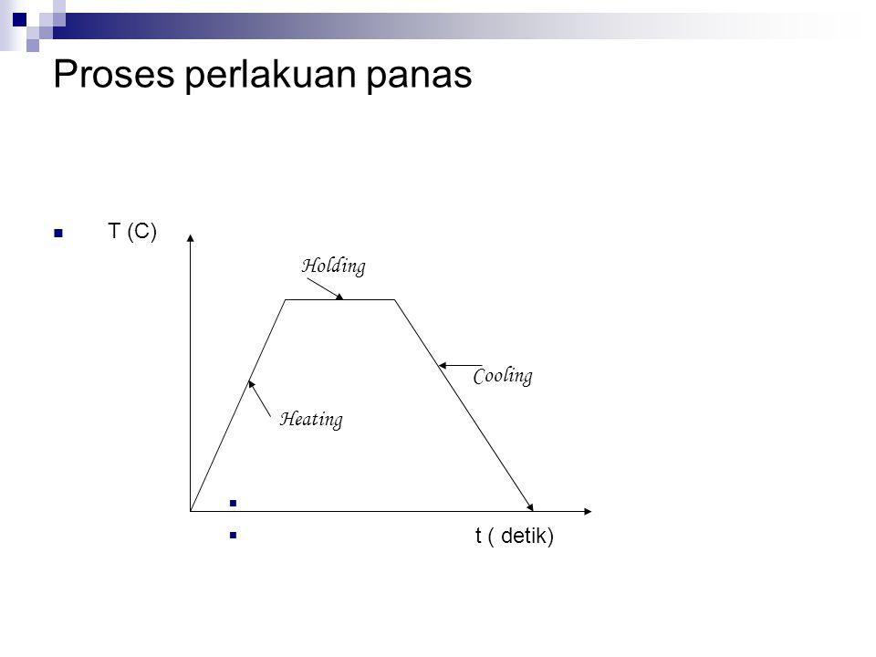 Hal ini disajikan dengan diagram transformasi isothermal untuk suatu baja.
