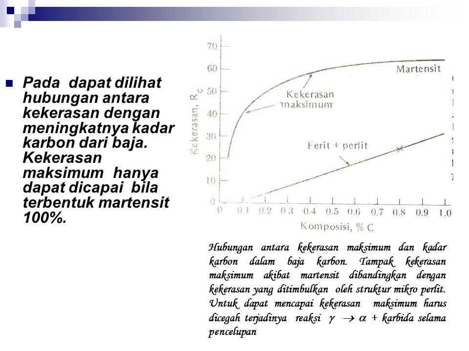Pada dapat dilihat hubungan antara kekerasan dengan meningkatnya kadar karbon dari baja.