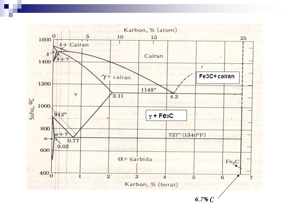 Fe3C+ cairan  + F e 3 C 6.7% C