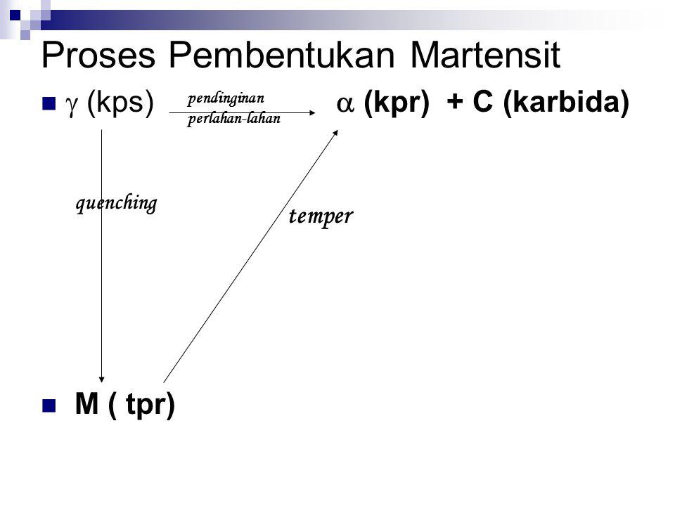 Proses Pembentukan Martensit  (kps)  (kpr) + C (karbida) M ( tpr) pendinginan perlahan-lahan quenching temper