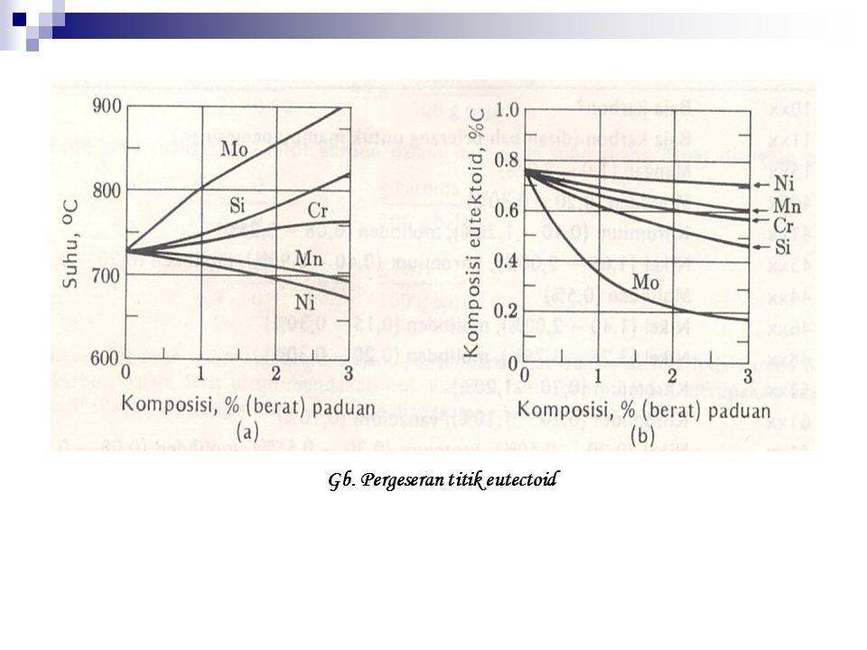 Gb. Pergeseran titik eutectoid