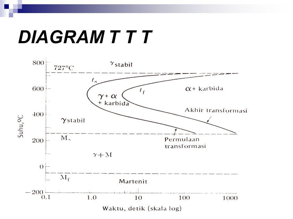 DIAGRAM T T T