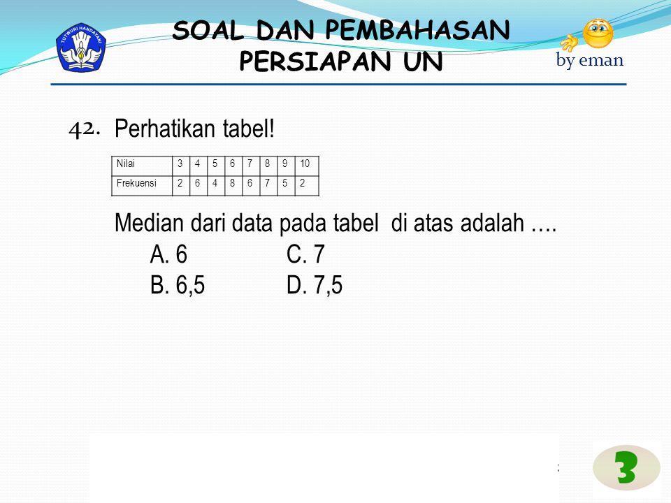 SOAL DAN PEMBAHASAN PERSIAPAN UN by eman Nilai345678910 Frekuensi26486752 Perhatikan tabel! Median dari data pada tabel di atas adalah …. A. 6 C. 7 B.