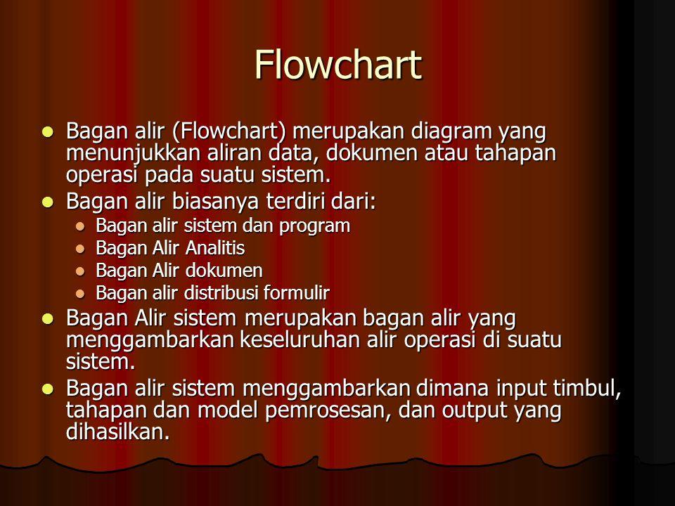 Flowchart Bagan alir (Flowchart) merupakan diagram yang menunjukkan aliran data, dokumen atau tahapan operasi pada suatu sistem. Bagan alir (Flowchart