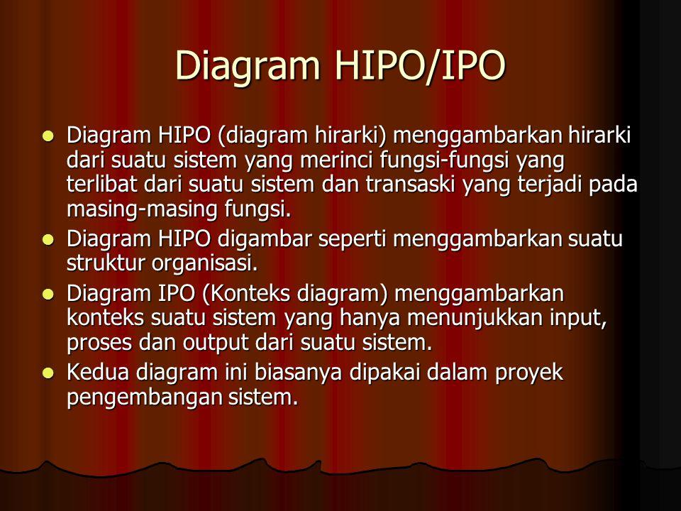 Diagram HIPO/IPO Diagram HIPO (diagram hirarki) menggambarkan hirarki dari suatu sistem yang merinci fungsi-fungsi yang terlibat dari suatu sistem dan transaski yang terjadi pada masing-masing fungsi.