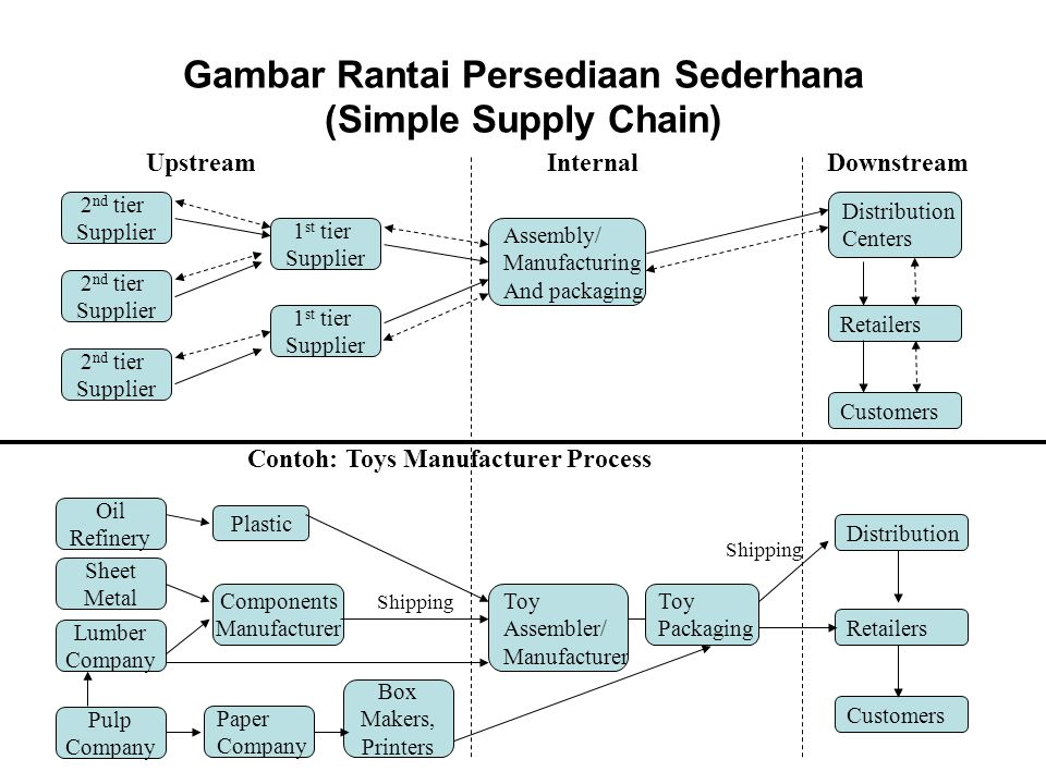Gambar Rantai Persediaan Sederhana (Simple Supply Chain) 2 nd tier Supplier 2 nd tier Supplier 2 nd tier Supplier 1 st tier Supplier 1 st tier Supplier Assembly/ Manufacturing And packaging Distribution Centers Retailers Customers UpstreamInternalDownstream Oil Refinery Sheet Metal Lumber Company Pulp Company Plastic Components Manufacturer Paper Company Box Makers, Printers Toy Assembler/ Manufacturer Toy Packaging Retailers Customers Distribution Shipping Contoh: Toys Manufacturer Process