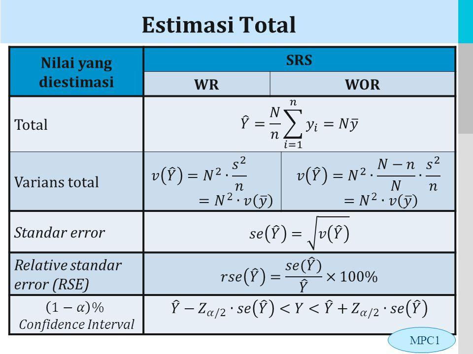 LOGO Estimasi Total Nilai yang diestimasi SRS WRWOR Total Varians total Standar error Relative standar error (RSE) MPC1