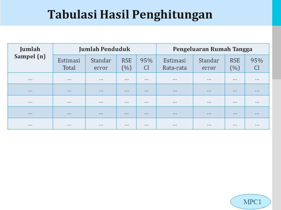 LOGO Tabulasi Hasil Penghitungan Jumlah Sampel (n) Jumlah PendudukPengeluaran Rumah Tangga Estimasi Total Standar error RSE (%) 95% CI Estimasi Rata-r