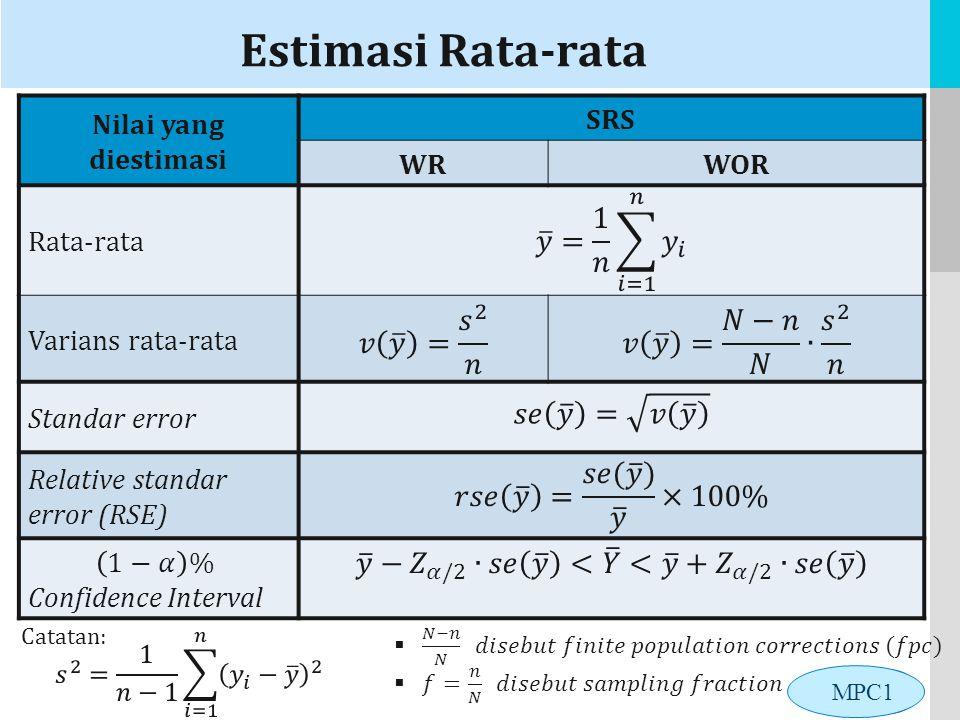 LOGO Estimasi Rata-rata Nilai yang diestimasi SRS WRWOR Rata-rata Varians rata-rata Standar error Relative standar error (RSE) MPC1 Catatan: