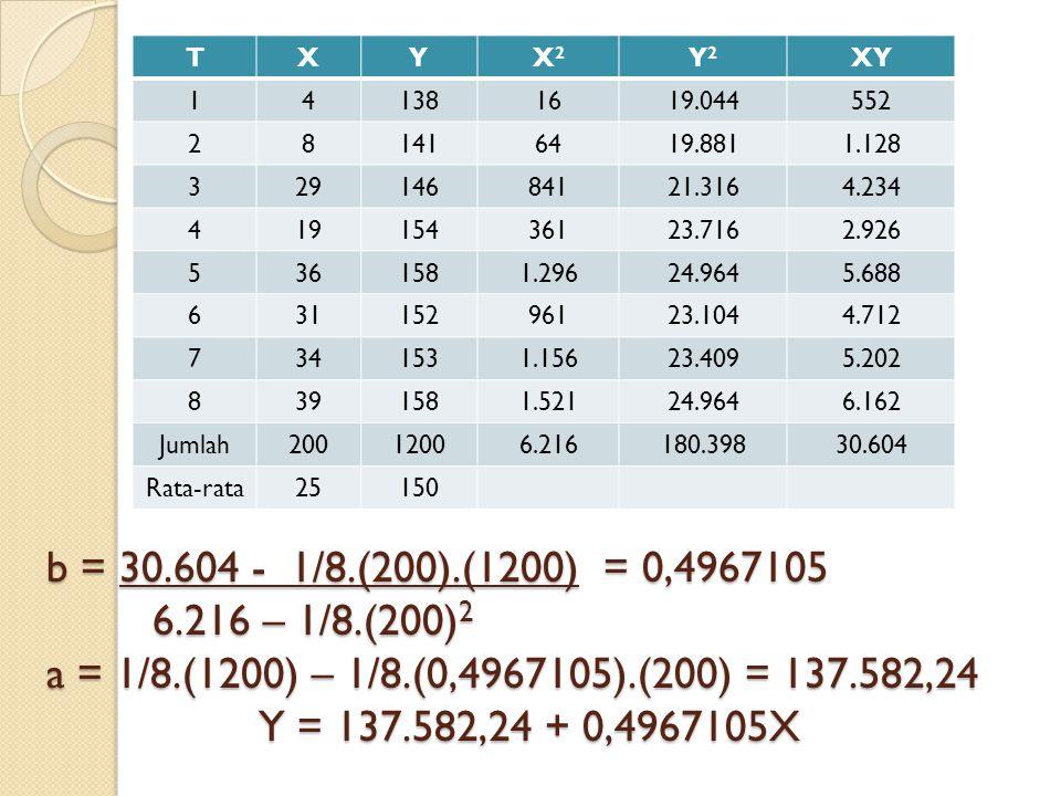 b = 30.604 - 1/8.(200).(1200) = 0,4967105 6.216 – 1/8.(200) 2 a = 1/8.(1200) – 1/8.(0,4967105).(200) = 137.582,24 Y = 137.582,24 + 0,4967105X TXYX2X2 Y2Y2 XY 141381619.044552 281416419.8811.128 32914684121.3164.234 41915436123.7162.926 5361581.29624.9645.688 63115296123.1044.712 7341531.15623.4095.202 8391581.52124.9646.162 Jumlah20012006.216180.39830.604 Rata-rata25150