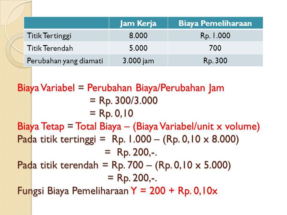 Biaya Variabel = Perubahan Biaya/Perubahan Jam = Rp. 300/3.000 = Rp. 0,10 Biaya Tetap = Total Biaya – (Biaya Variabel/unit x volume) Pada titik tertin