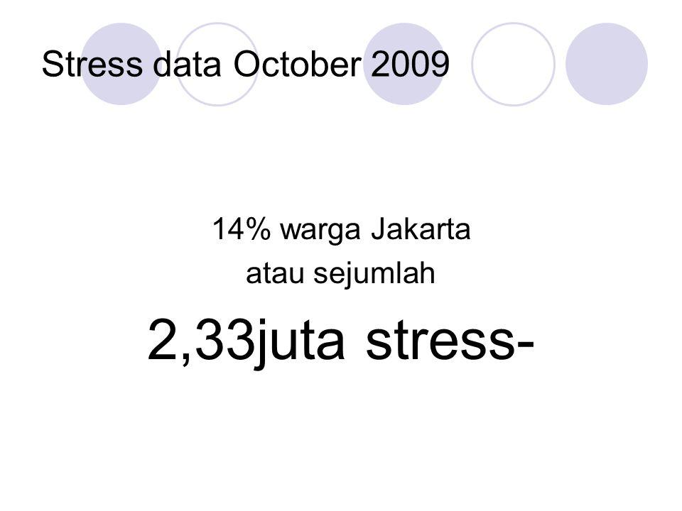 Stress data October 2009 14% warga Jakarta atau sejumlah 2,33juta stress-