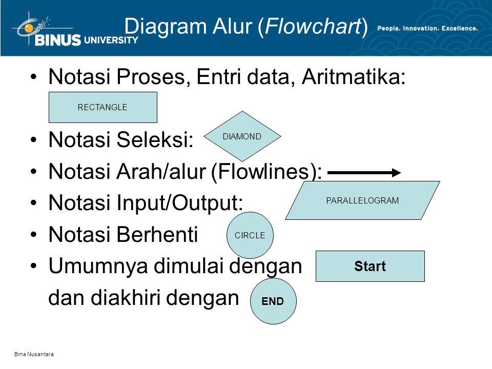 Bina Nusantara Diagram Alur (Flowchart) Notasi Proses, Entri data, Aritmatika: Notasi Seleksi: Notasi Arah/alur (Flowlines): Notasi Input/Output: Nota