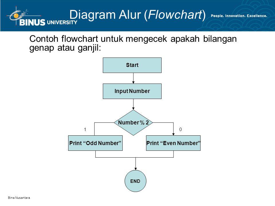 """Bina Nusantara Diagram Alur (Flowchart) Contoh flowchart untuk mengecek apakah bilangan genap atau ganjil: Start Input Number Number % 2 Print """"Odd Nu"""
