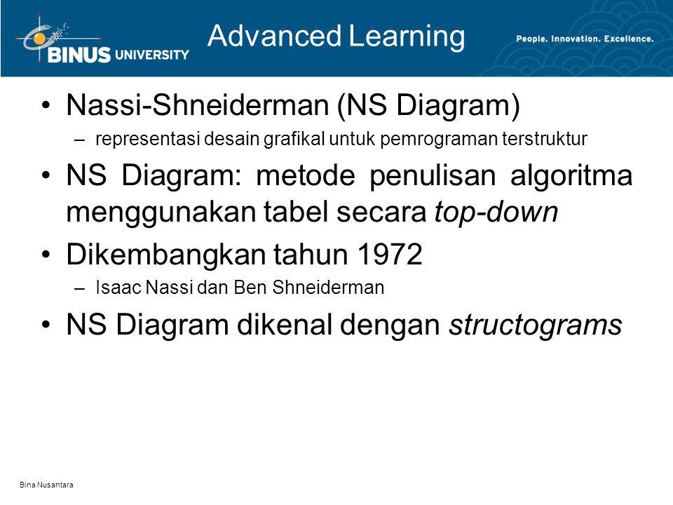 Bina Nusantara Advanced Learning Nassi-Shneiderman (NS Diagram) –representasi desain grafikal untuk pemrograman terstruktur NS Diagram: metode penulis