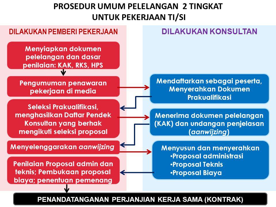 DILAKUKAN KONSULTAN DILAKUKAN PEMBERI PEKERJAAN PROSEDUR UMUM PELELANGAN 2 TINGKAT UNTUK PEKERJAAN TI/SI FAKULTAS TEKNOLOGI INFORMASI25MPPL-IF015 PPSI-IF020 3 SKS Pengumuman penawaran pekerjaan di media Mendaftarkan sebagai peserta, Menyerahkan Dokumen Prakualifikasi Menyiapkan dokumen pelelangan dan dasar penilaian: KAK, RKS, HPS Menerima dokumen pelelangan (KAK) dan undangan penjelasan ( aanwijzing ) Seleksi Prakualifikasi, menghasilkan Daftar Pendek Konsultan yang berhak mengikuti seleksi proposal Menyusun dan menyerahkan Proposal administrasi Proposal Teknis Proposal Biaya Menyelenggarakan aanwijzing PENANDATANGANAN PERJANJIAN KERJA SAMA (KONTRAK) Penilaian Proposal admin dan teknis; Pembukaan proposal biaya; penentuan pemenang
