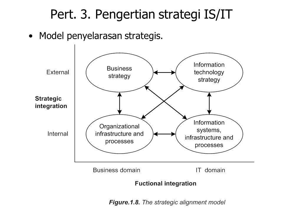 Pert. 3. Pengertian strategi IS/IT Model penyelarasan strategis.