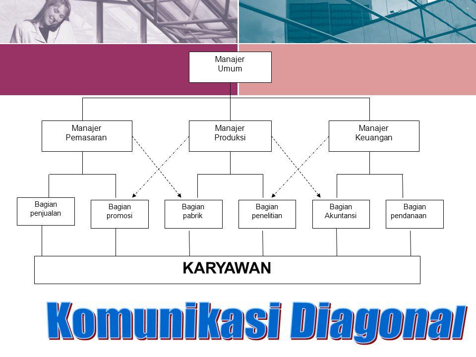 Manajer Umum Manajer Keuangan Manajer Produksi Manajer Pemasaran Bagian promosi Bagian pabrik Bagian penelitian Bagian Akuntansi Bagian pendanaan Bagi