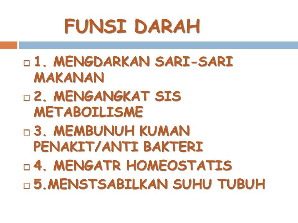 FUNSI DARAH  1. MENGDARKAN SARI-SARI MAKANAN  2. MENGANGKAT SIS METABOILISME  3. MEMBUNUH KUMAN PENAKIT/ANTI BAKTERI  4. MENGATR HOMEOSTATIS  5.M
