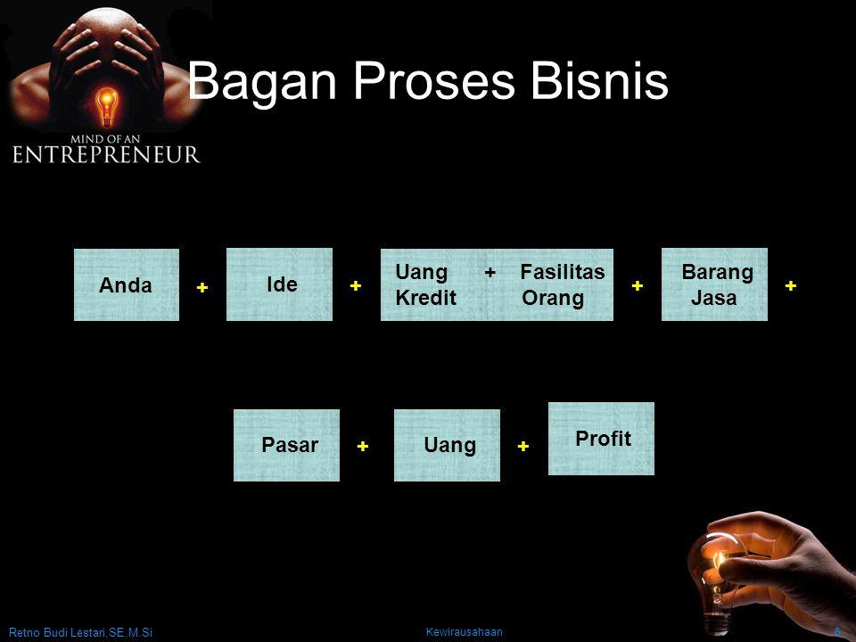 Retno Budi Lestari,SE,M.Si Kewirausahaan6 Bagan Proses Bisnis Anda + Ide Uang + Fasilitas Kredit Orang Barang Jasa Pasar Uang Profit +++ ++