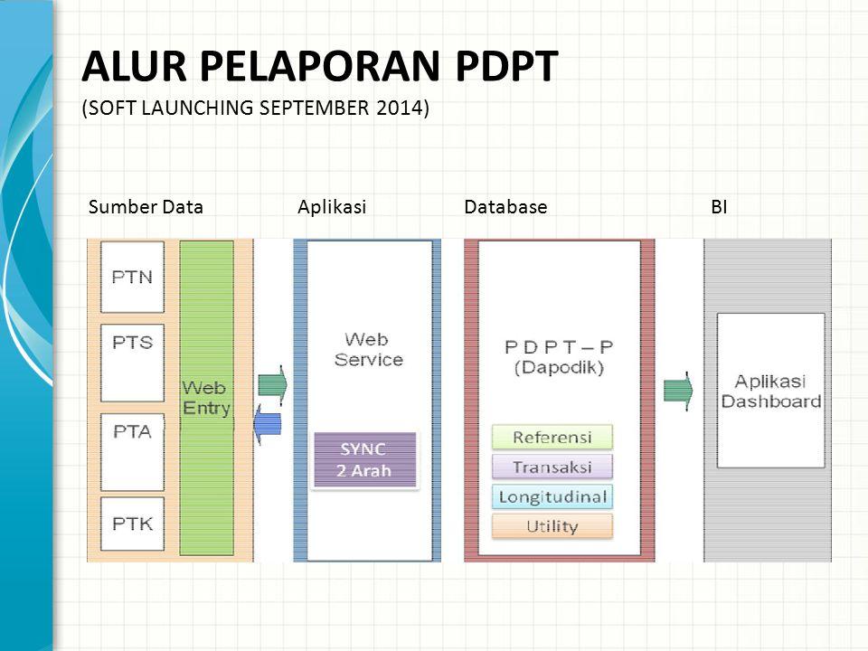 ALUR PELAPORAN PDPT (SOFT LAUNCHING SEPTEMBER 2014) Sumber Data Aplikasi Database BI