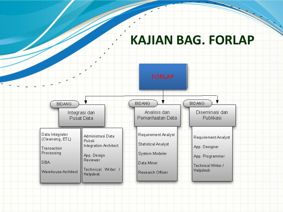 KAJIAN BAG. FORLAP FORLAP