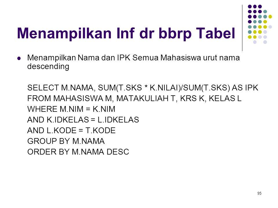 95 Menampilkan Inf dr bbrp Tabel Menampilkan Nama dan IPK Semua Mahasiswa urut nama descending SELECT M.NAMA, SUM(T.SKS * K.NILAI)/SUM(T.SKS) AS IPK FROM MAHASISWA M, MATAKULIAH T, KRS K, KELAS L WHERE M.NIM = K.NIM AND K.IDKELAS = L.IDKELAS AND L.KODE = T.KODE GROUP BY M.NAMA ORDER BY M.NAMA DESC