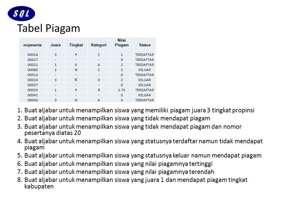 Tabel Piagam 1.Buat aljabar untuk menampilkan siswa yang memiliki piagam juara 3 tingkat propinsi 2.Buat aljabar untuk menampilkan siswa yang tidak me