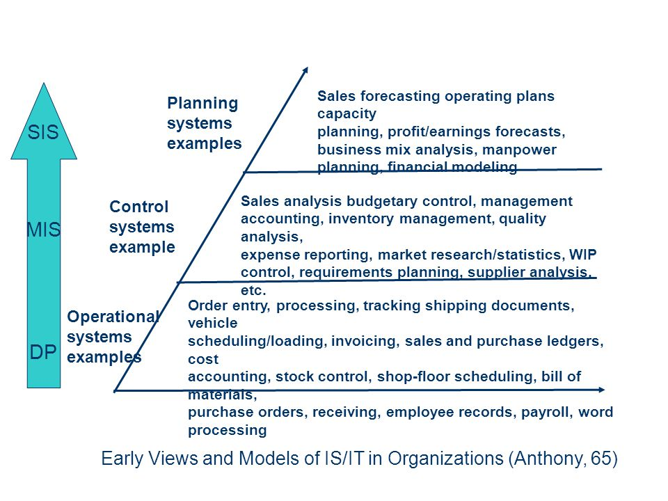 Sales forecasting operating plans capacity planning, profit/earnings forecasts, business mix analysis, manpower planning, financial modeling Sales ana
