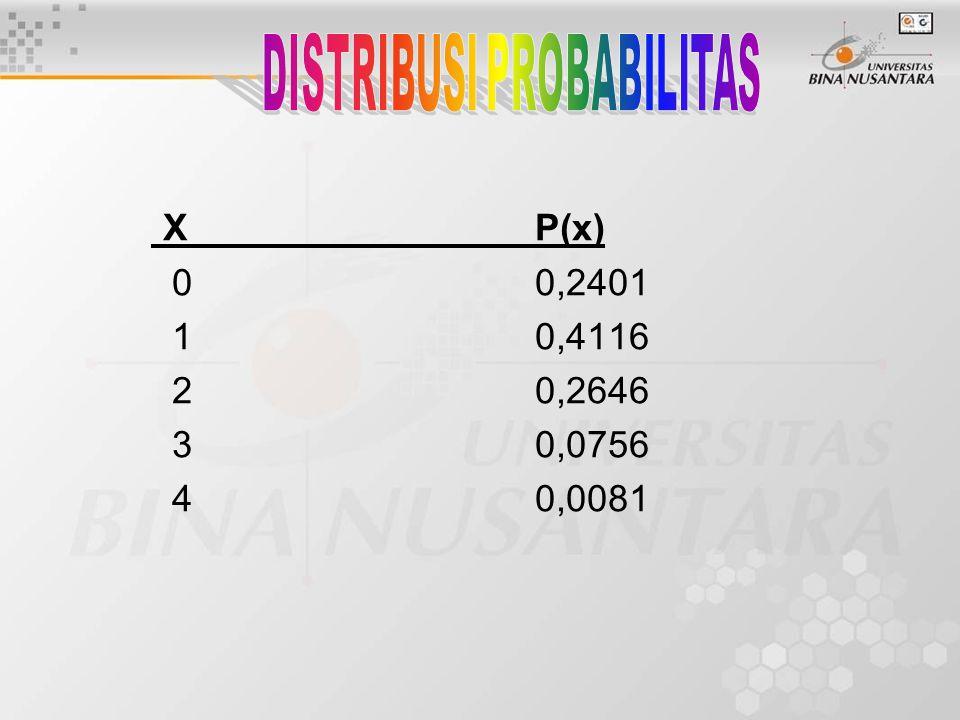 XP(x) 00,2401 10,4116 20,2646 30,0756 40,0081
