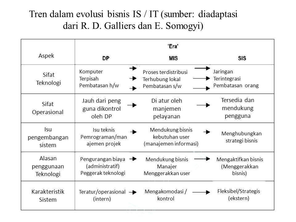 Tren dalam evolusi bisnis IS / IT (sumber: diadaptasi dari R. D. Galliers dan E. Somogyi) Sifat Teknologi Aspek Sifat Operasional Isu pengembangan sis