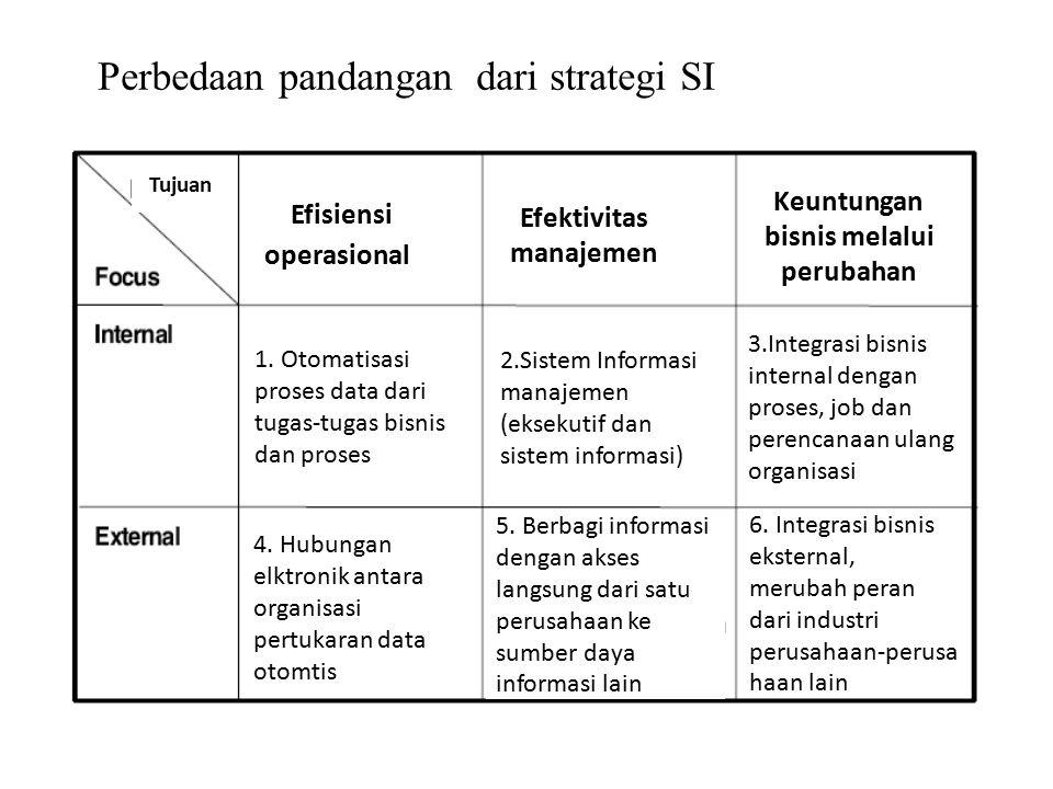 Perbedaan pandangan dari strategi SI Tujuan 6. Integrasi bisnis eksternal, merubah peran dari industri perusahaan-perusa haan lain 1. Otomatisasi pros
