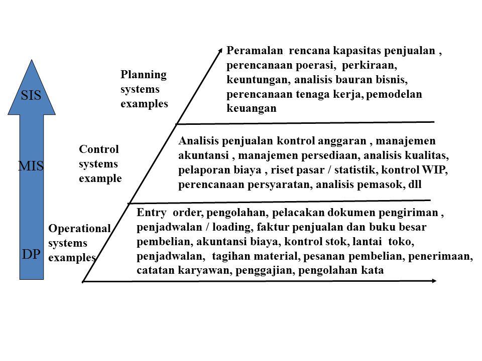 Planning systems examples Control systems example Operational systems examples SIS MIS DP Peramalan rencana kapasitas penjualan, perencanaan poerasi,