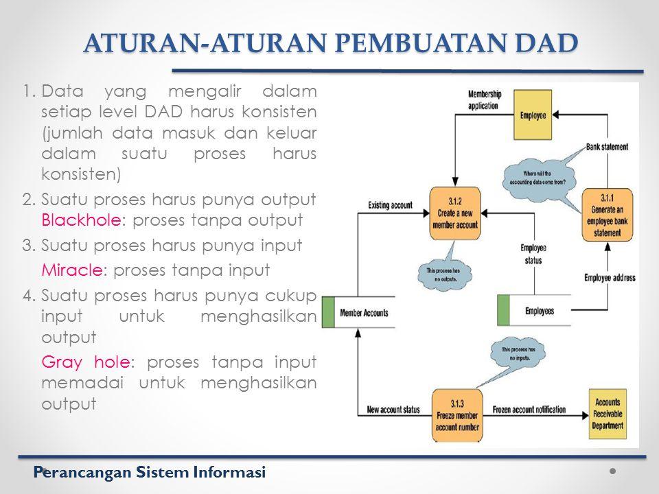 Perancangan Sistem Informasi ATURAN-ATURAN PEMBUATAN DAD 1.Data yang mengalir dalam setiap level DAD harus konsisten (jumlah data masuk dan keluar dal