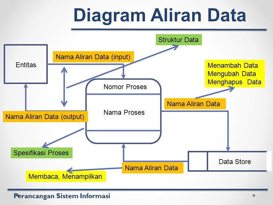 Perancangan Sistem Informasi Nomor Proses Nama Proses Entitas Data Store Nama Aliran Data (input) Nama Aliran Data (output) Nama Aliran Data Diagram A