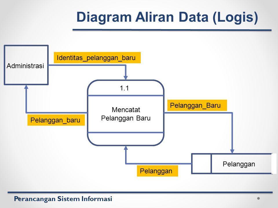 Perancangan Sistem Informasi 1.1 Mencatat Pelanggan Baru Administrasi Pelanggan Identitas_pelanggan_baru Pelanggan_baru Pelanggan_Baru Pelanggan Diagr