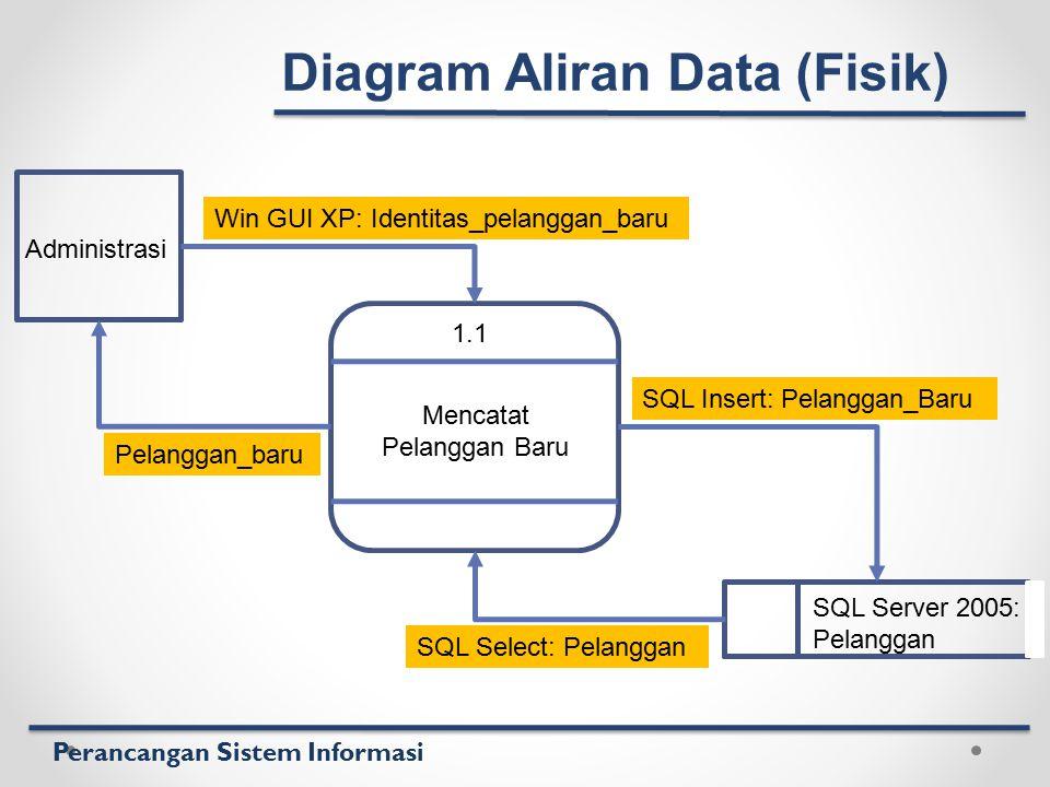 Perancangan Sistem Informasi 1.1 Mencatat Pelanggan Baru Administrasi SQL Server 2005: Pelanggan Win GUI XP: Identitas_pelanggan_baru Pelanggan_baru S
