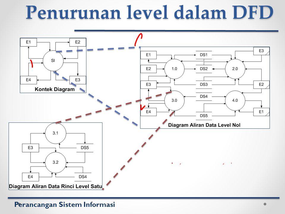 Perancangan Sistem Informasi Penurunan level dalam DFD