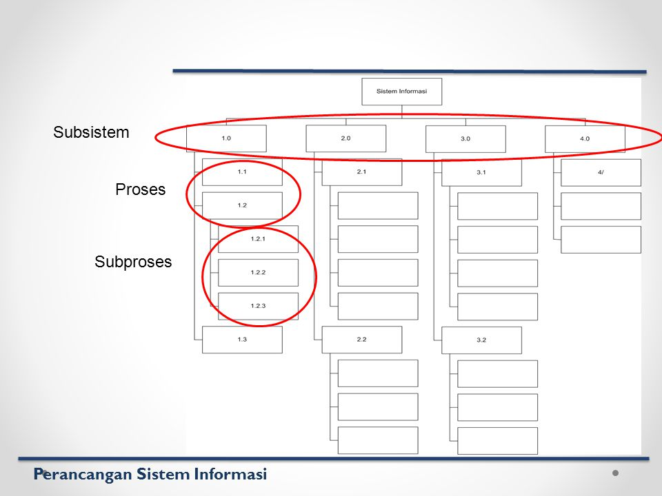 Perancangan Sistem Informasi Subsistem Proses Subproses