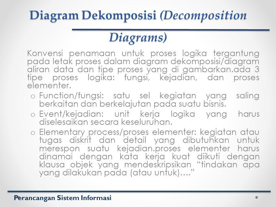 Perancangan Sistem Informasi Diagram Dekomposisi (Decomposition Diagrams) Konvensi penamaan untuk proses logika tergantung pada letak proses dalam dia