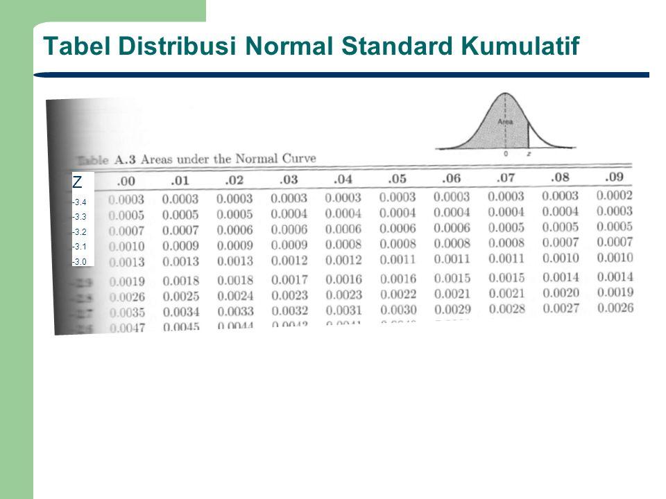 Tabel Distribusi Normal Standard Kumulatif Z -3.4 -3.3 -3.2 -3.1 -3.0