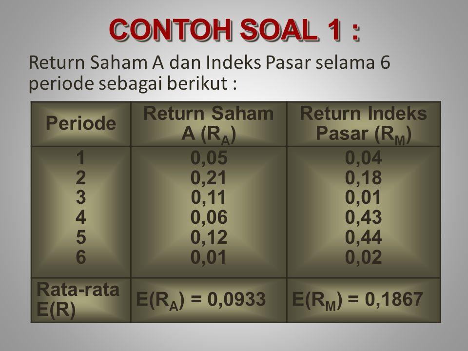 Return Saham A dan Indeks Pasar selama 6 periode sebagai berikut : Periode Return Saham A (R A ) Return Indeks Pasar (R M ) 123456123456 0,05 0,21 0,11 0,06 0,12 0,01 0,04 0,18 0,01 0,43 0,44 0,02 Rata-rata E(R) E(R A ) = 0,0933E(R M ) = 0,1867 CONTOH SOAL 1 :