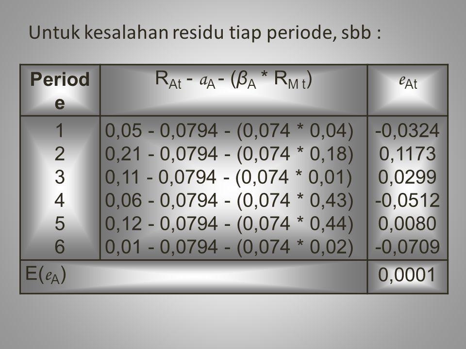 Untuk kesalahan residu tiap periode, sbb : Period e R At - a A - (β A * R M t ) e At 123456123456 0,05 - 0,0794 - (0,074 * 0,04) 0,21 - 0,0794 - (0,074 * 0,18) 0,11 - 0,0794 - (0,074 * 0,01) 0,06 - 0,0794 - (0,074 * 0,43) 0,12 - 0,0794 - (0,074 * 0,44) 0,01 - 0,0794 - (0,074 * 0,02) -0,0324 0,1173 0,0299 -0,0512 0,0080 -0,0709 E( e A )0,0001