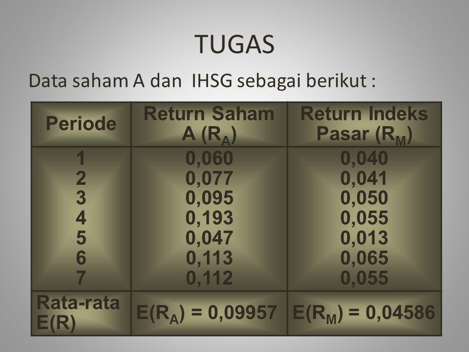 TUGAS Data saham A dan IHSG sebagai berikut : Periode Return Saham A (R A ) Return Indeks Pasar (R M ) 12345671234567 0,060 0,077 0,095 0,193 0,047 0,