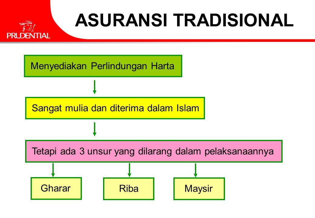 ASURANSI TRADISIONAL Menyediakan Perlindungan Harta Sangat mulia dan diterima dalam Islam Tetapi ada 3 unsur yang dilarang dalam pelaksanaannya Gharar