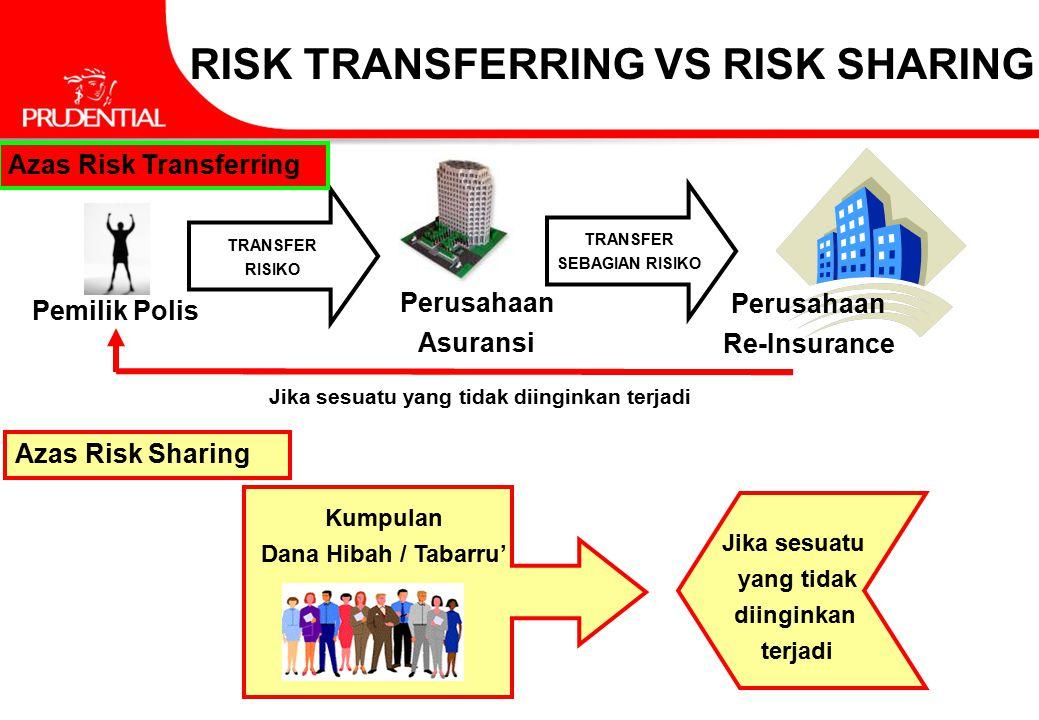 Perusahaan Asuransi Pemilik Polis TRANSFER RISIKO Perusahaan Re-Insurance TRANSFER SEBAGIAN RISIKO Jika sesuatu yang tidak diinginkan terjadi Azas Ris